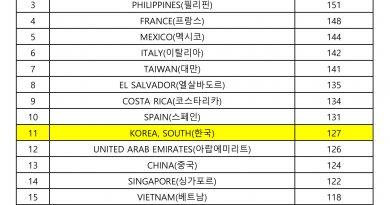 YBM한국토익위원회, 2019년 국가별 토익스피킹 평균 성적 공개…한국 127점'으로 세계11위